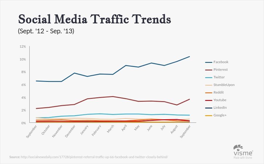 Pecha Kucha Presentation Slide Graphs